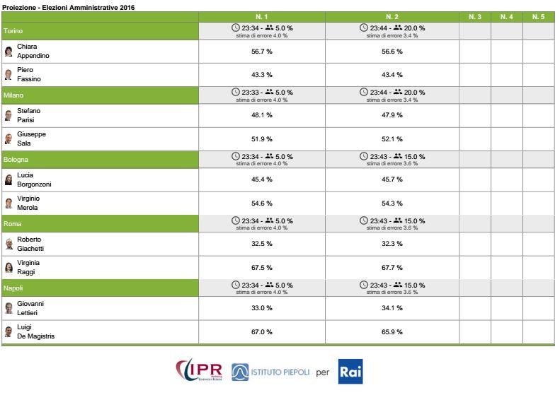 Ballottaggio Comunali Torino 2016 exit poll e proiezioni