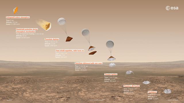 Exomars, la sonda dell'Esa sta scendendo verso Marte