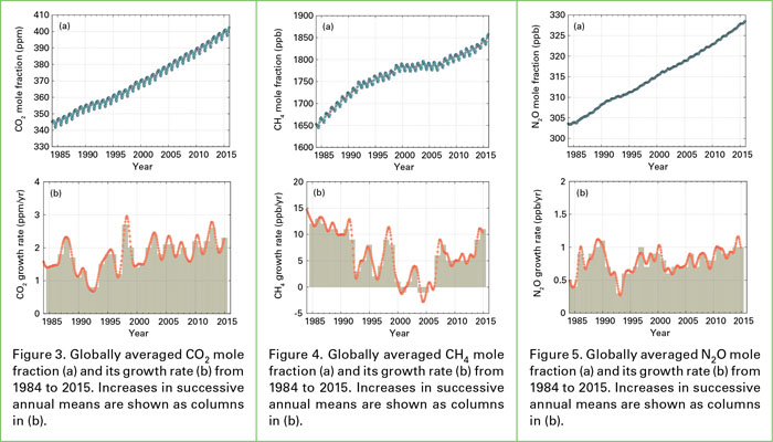 Nel 2015 record di Co2 in atmosfera