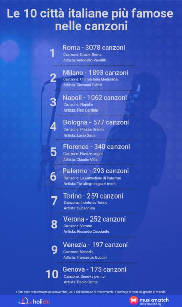 I Nomi Delle Città Nelle Canzoni La Più Citata è Roma Ma Nella Top