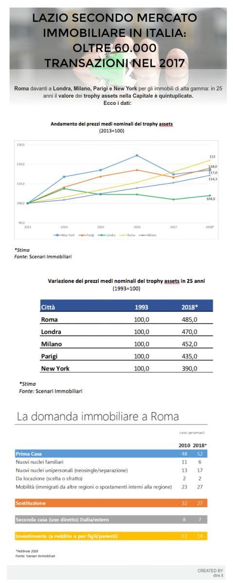 ba94391b21 Mercato immobiliare, Roma batte Londra, Milano, Parigi e New York per le  abitazioni di lusso
