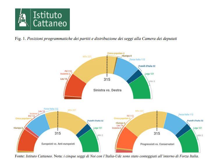 Prove di dialogo M5s-Lega? Salvini: