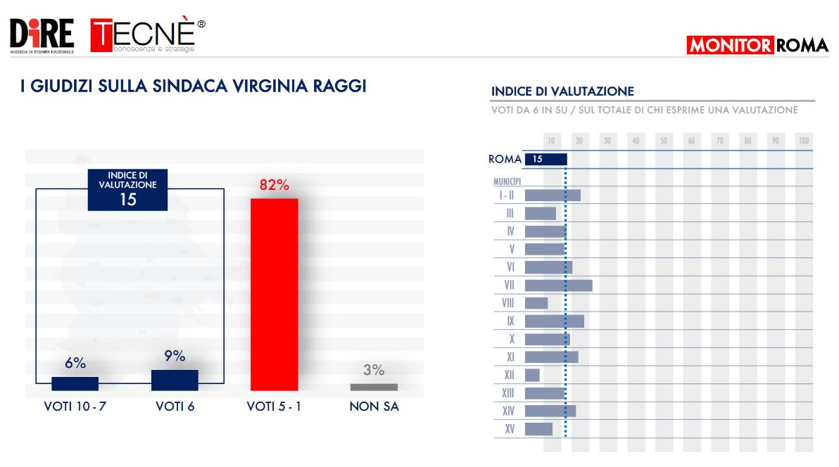 sondaggio_roma_1