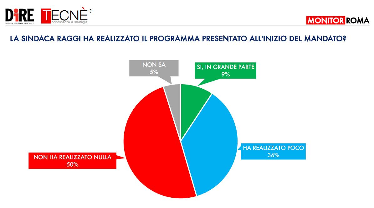 sondaggio_roma_2