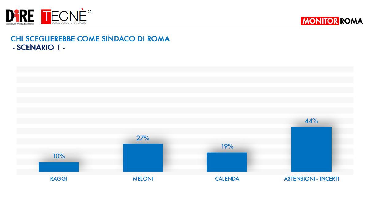 sondaggio_roma_4