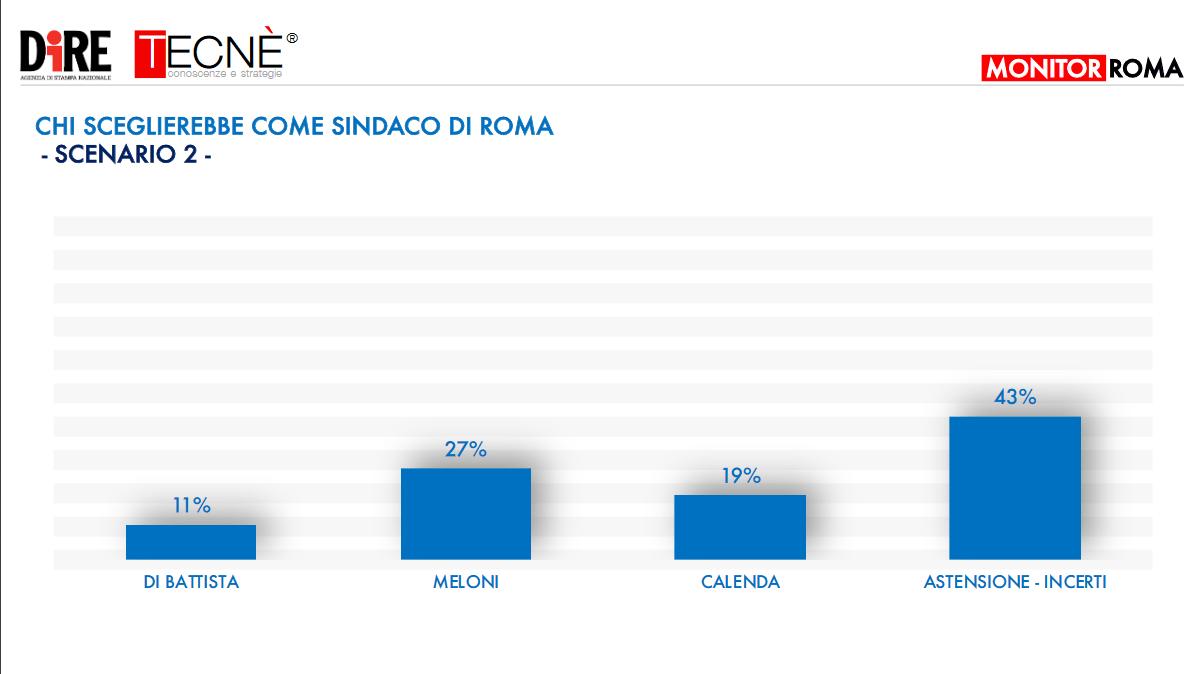 sondaggio_roma_5