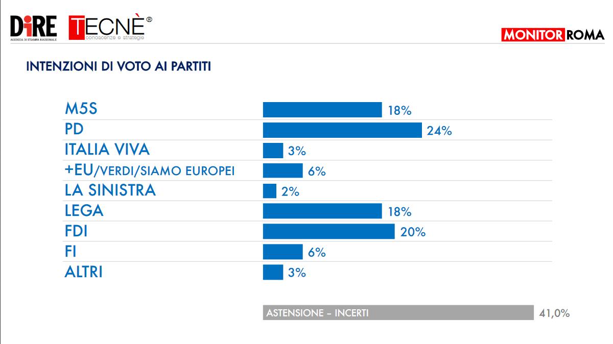 sondaggio_roma_6