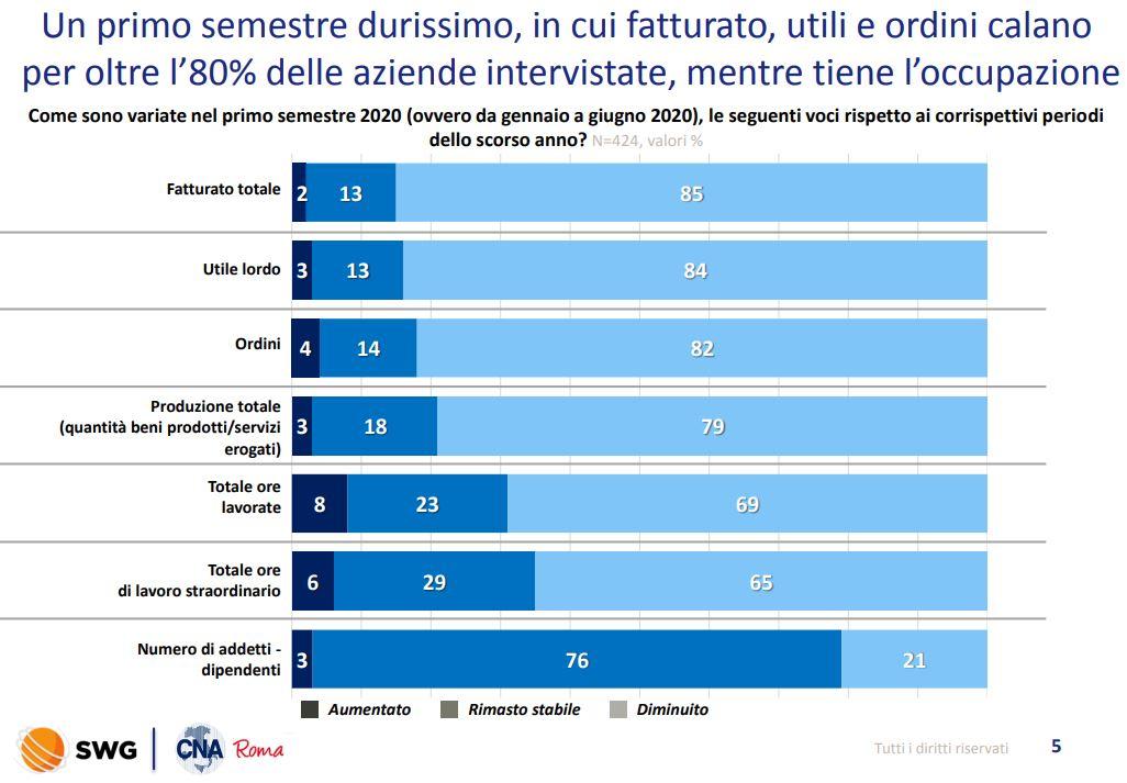 cna sondaggio