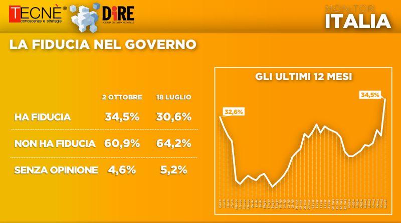 sondaggi monitor italia