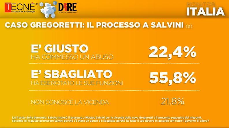 sondaggio caso gregoretti