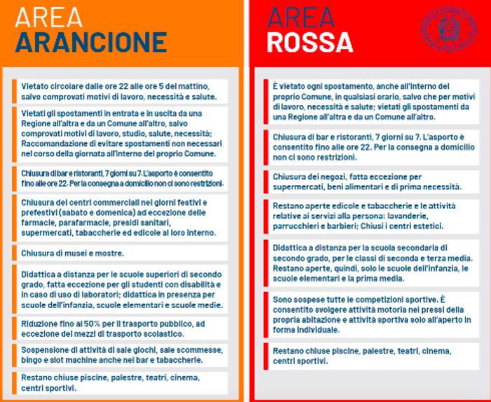 zona arancione_rossa