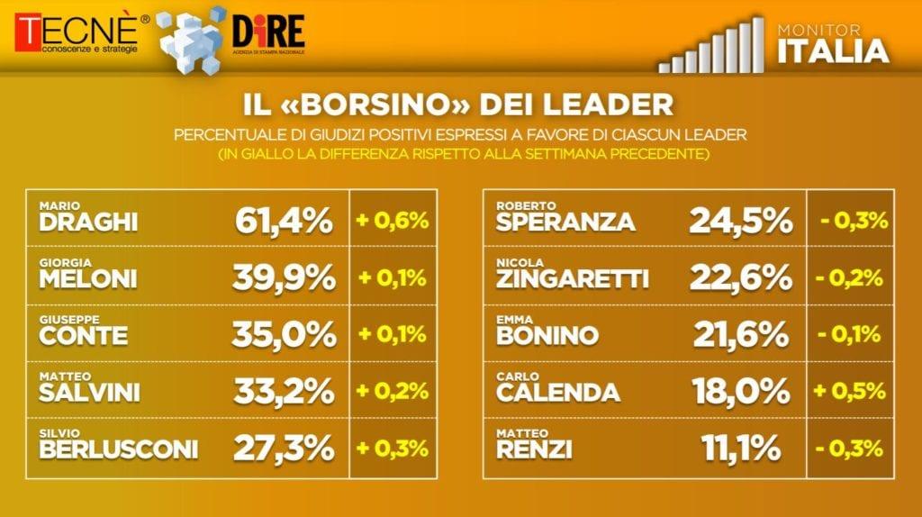 sondaggio leader politici