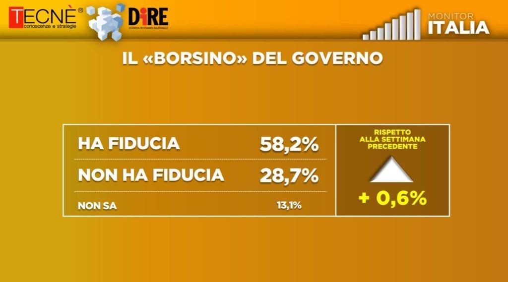 sondaggio fiducia governo