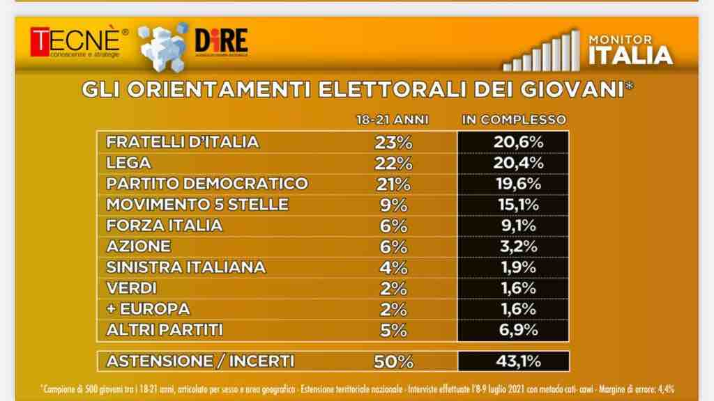 monitor italia
