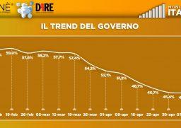sondaggio monitor italia