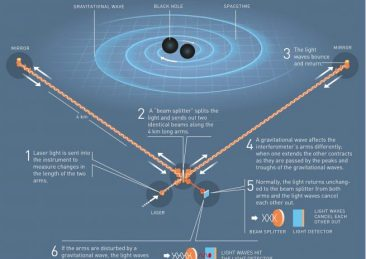 onde_gravitazionali